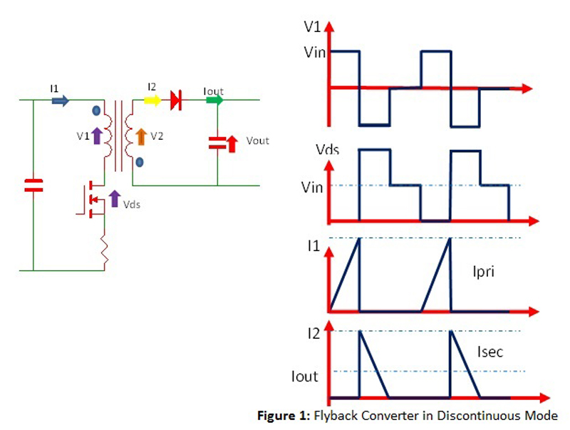 High isolation voltage flyback transformers - Part 1