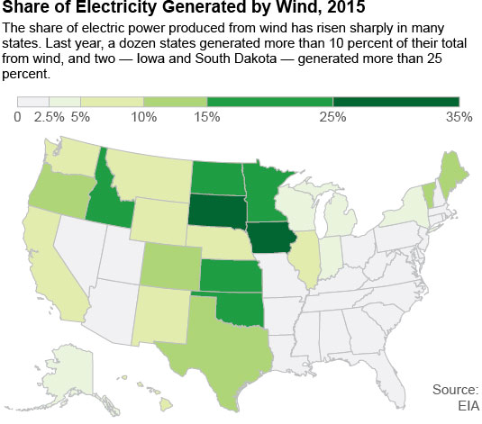 IEEFA says wind on the rise, coal on the wane