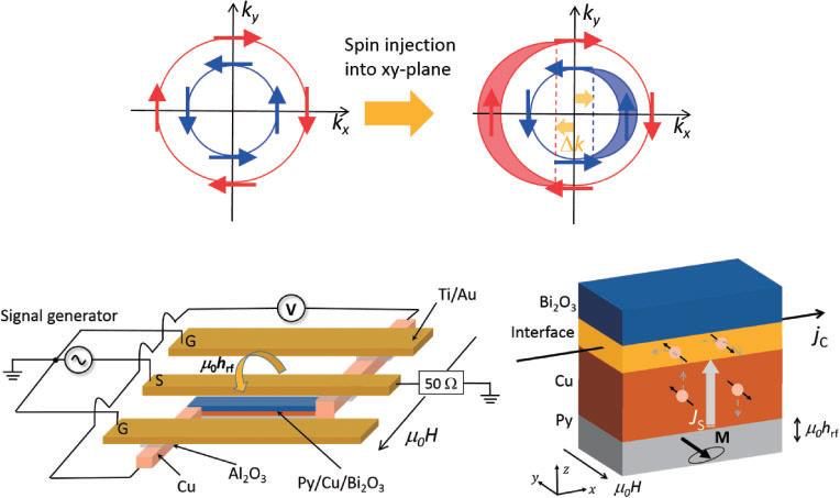 JSAP researches spin currents at metal-oxide interfaces for magnetic memories