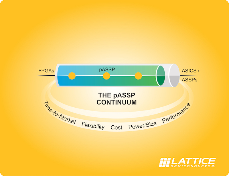 Lattice claims first programmable ASSP (pASSP) interface bridge