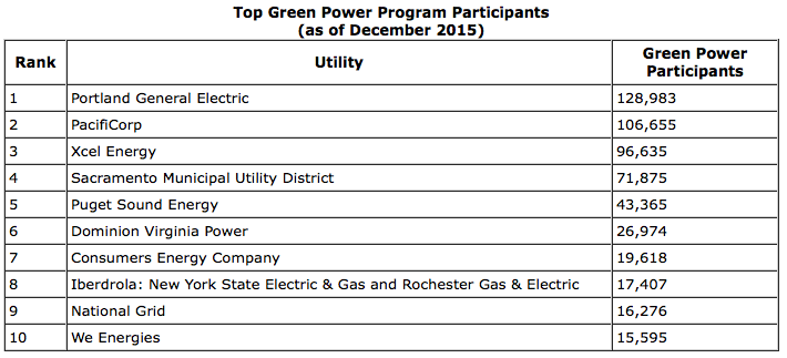 NREL announces 2015 Top Ten Utility Green Power Programs