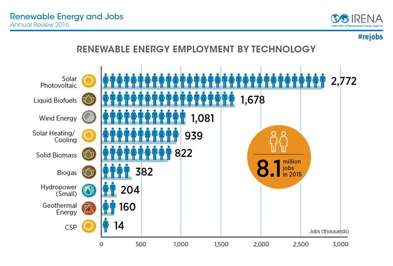 IRENA Report shows renewable energy employs 8.1 million worldwide