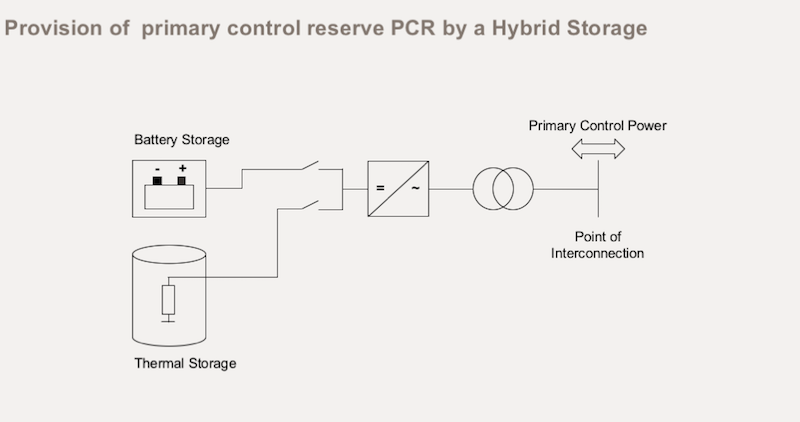AEG Power's hybrid energy solution cuts costs of energy storage