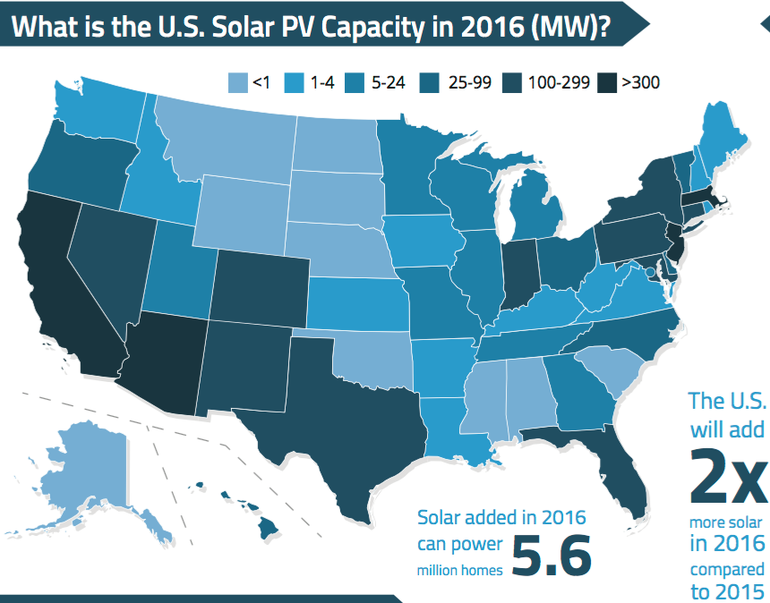 EnerKnol Research releases primers on the State of Solar: 2016