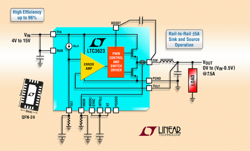 Linear's latest synchronous step-down regulator sinks/sources ±5A from 0V to 14.5VOUT