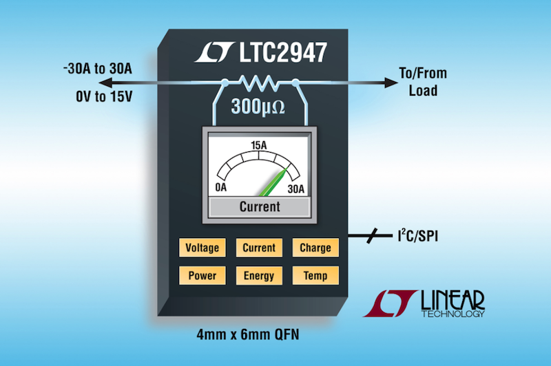 Linear's latest 30A supply monitor with integrated 300ÂμΩ sense resistor simplifies board-level energy measurements