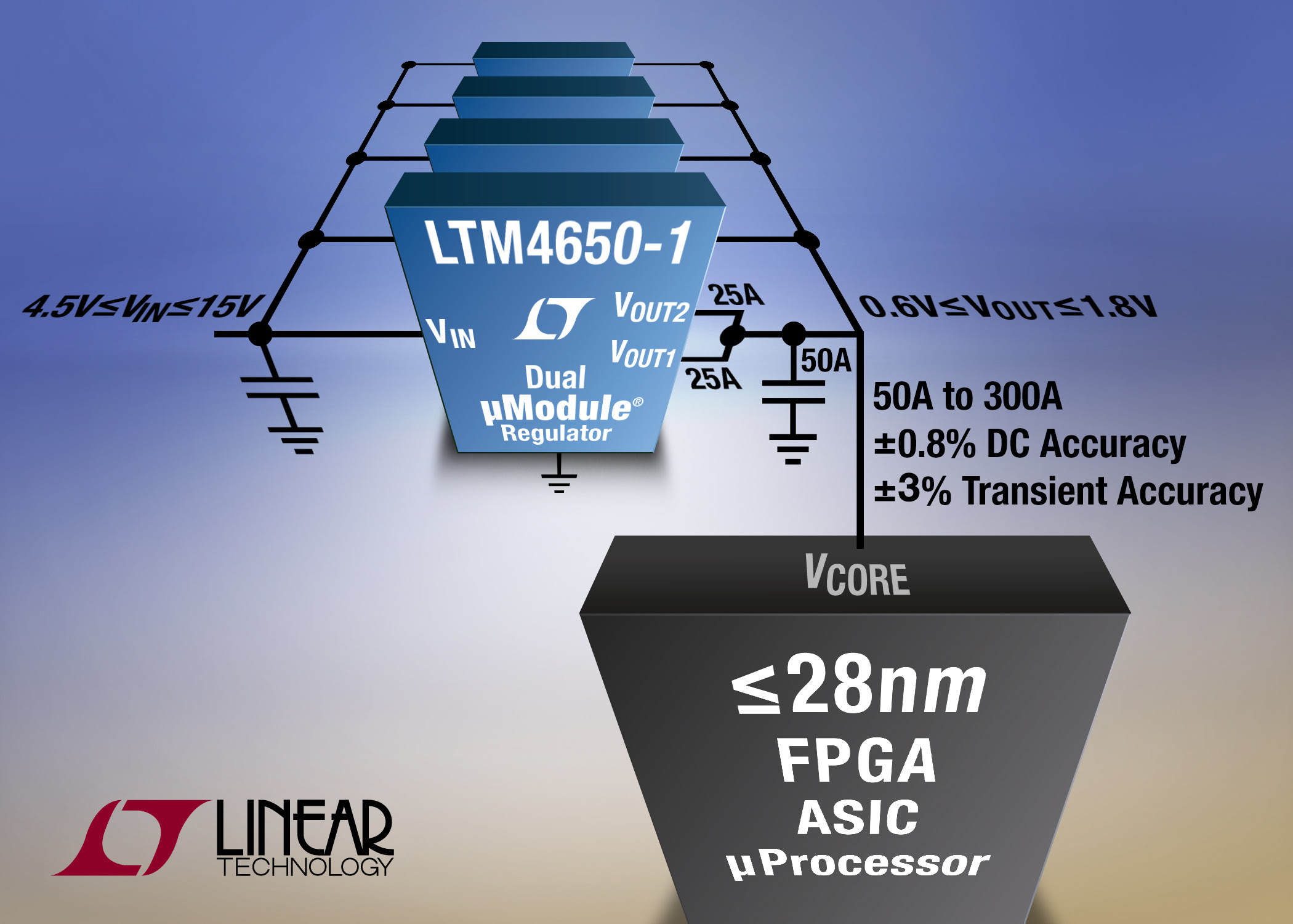 50A to 300A, Scalable µModule Regulator Needs 60% Less Capacitance to Power Sub-28nm GPUs, FPGAs, ASICs & Processors