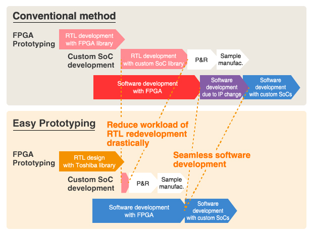 "Toshiba's ""Easy Prototyping� solution aids custom SoC development"