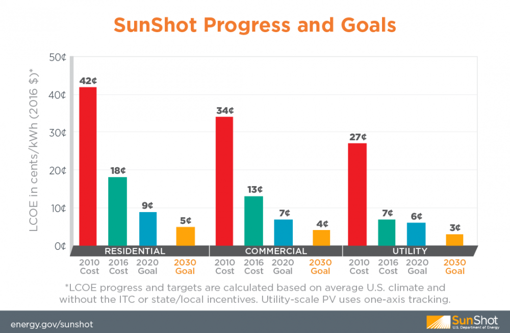Energy Department announced 2020 SunShot hit over 90% of target
