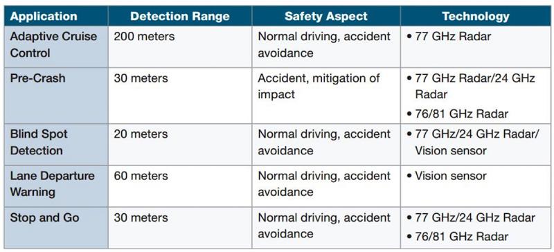 Driverless vehicle radar sensing