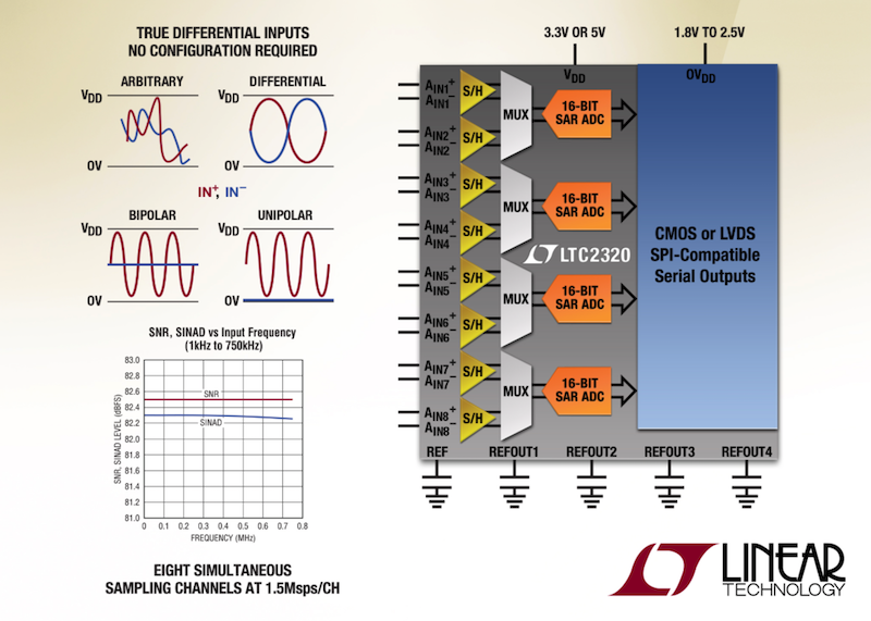 Linear's octal simultaneous-sampling SAR ADC offers 16-Bit 1.5Msps/channel performance