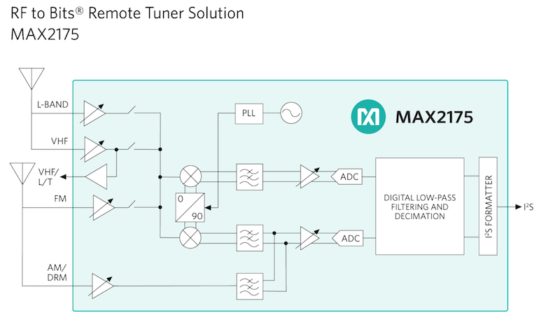 Maxim claims first remote tuner solution to support worldwide automotive radio