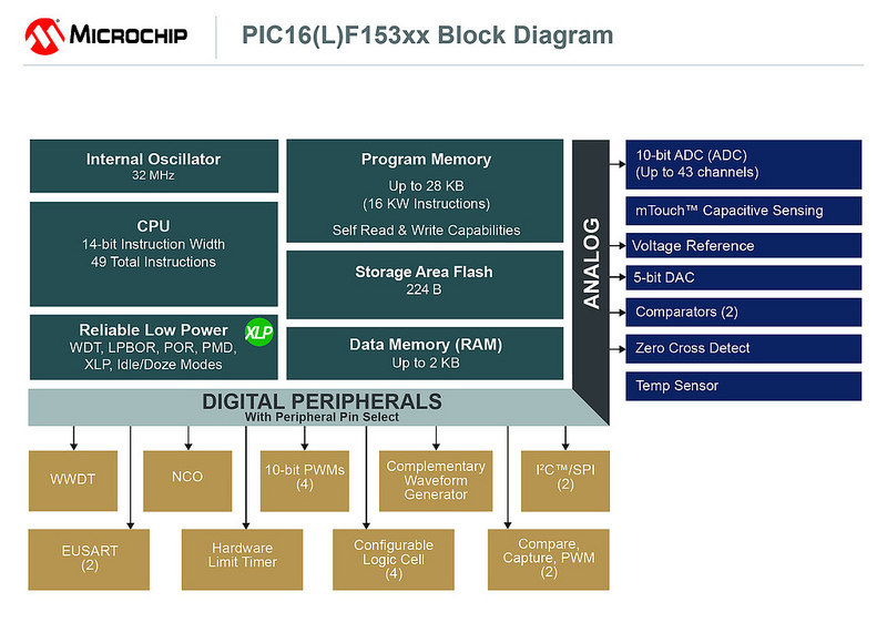 Microchip's latest PIC MCUs offer more core-independent peripherals
