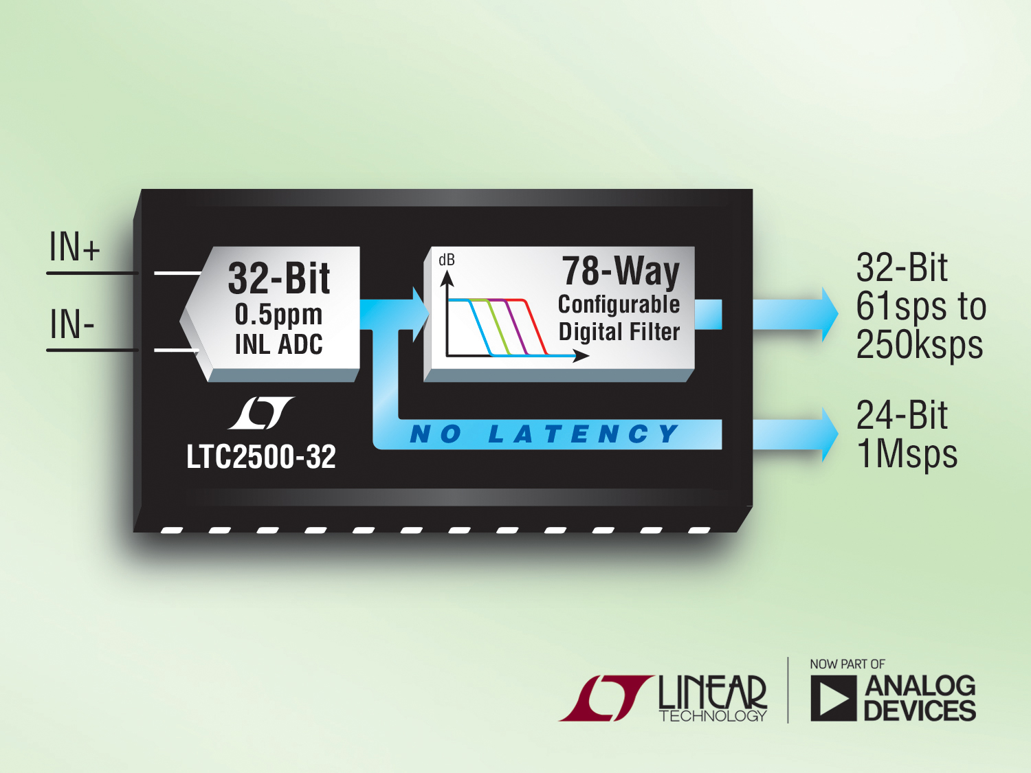 32-Bit SAR ADC with 0.5ppm Linearity Provides 148dB Dynamic Range