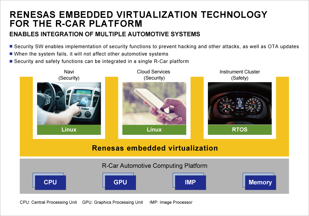 Renesas Electronics Enables Security and Safety for Next-Generation Connected Cars With Embedded Virtualization Technology for the R-Car Platform