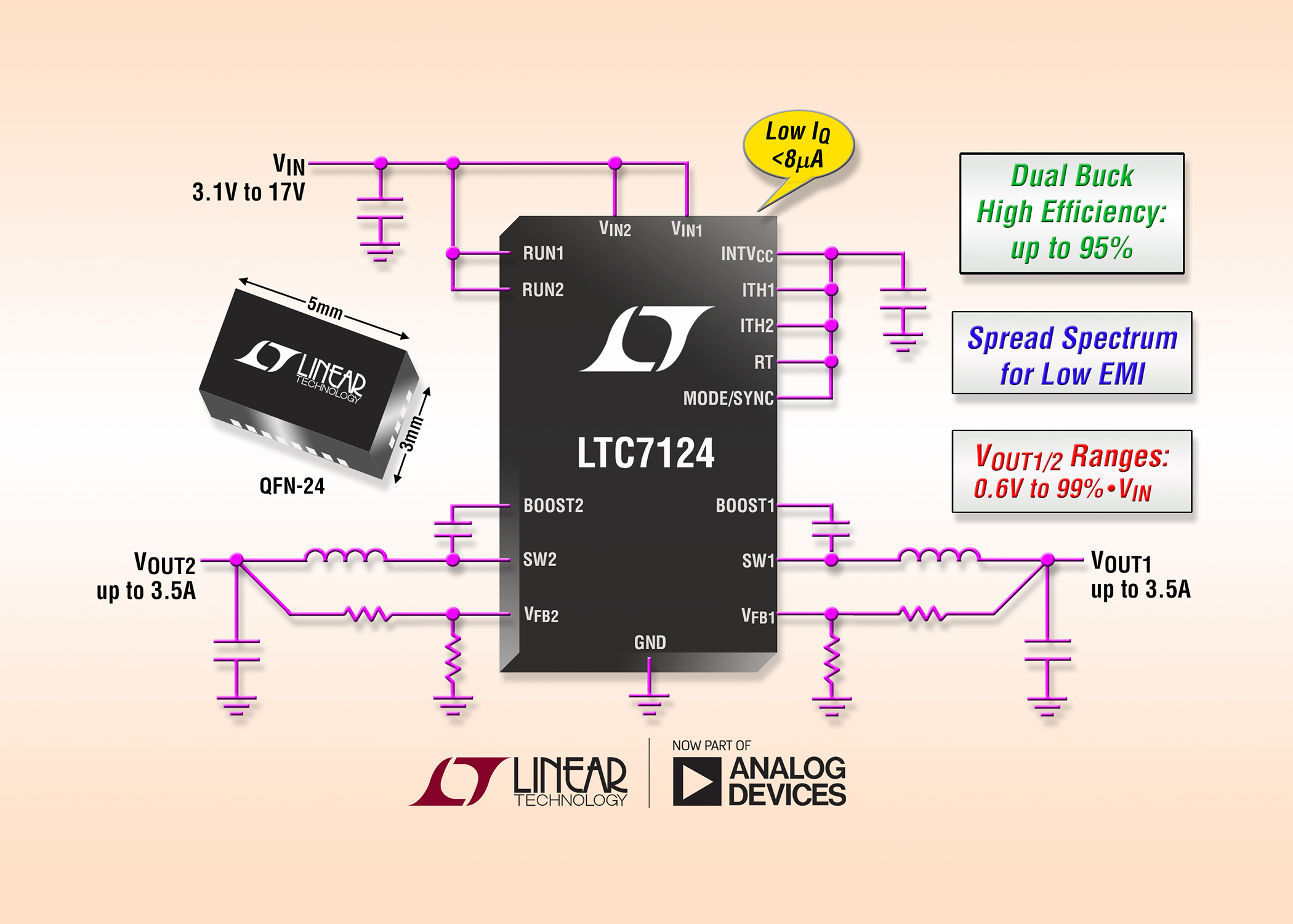 Dual output buck regulator incorporates a constant-frequency, peak-current-mode architecture