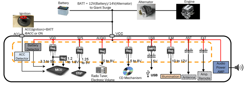 Streamlining Power Management in Audio Infotainment Systems