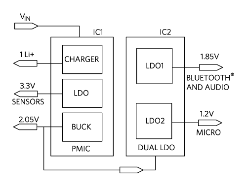 Figure 2. Typical Hearable Power Flow Diagram