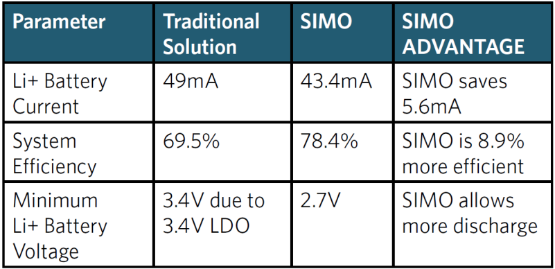 Table 1. SIMO Advantage vs. Traditional Solution