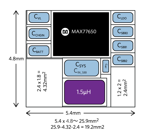 Figure 9. MAX77650 Solution (19.2mm2)