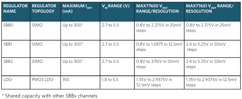 Table 2. MAX77650 and MAX77651 Output Voltages and Currents