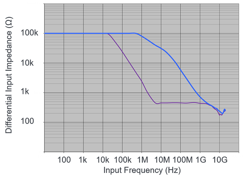 Figure 2. A higher performance probe (blue trace) offers higher impedance as input frequency increases.