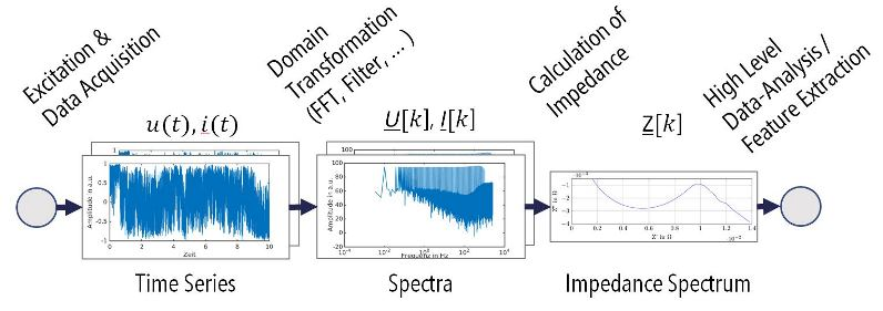 Figure 3. Process steps for impedance spectroscopy