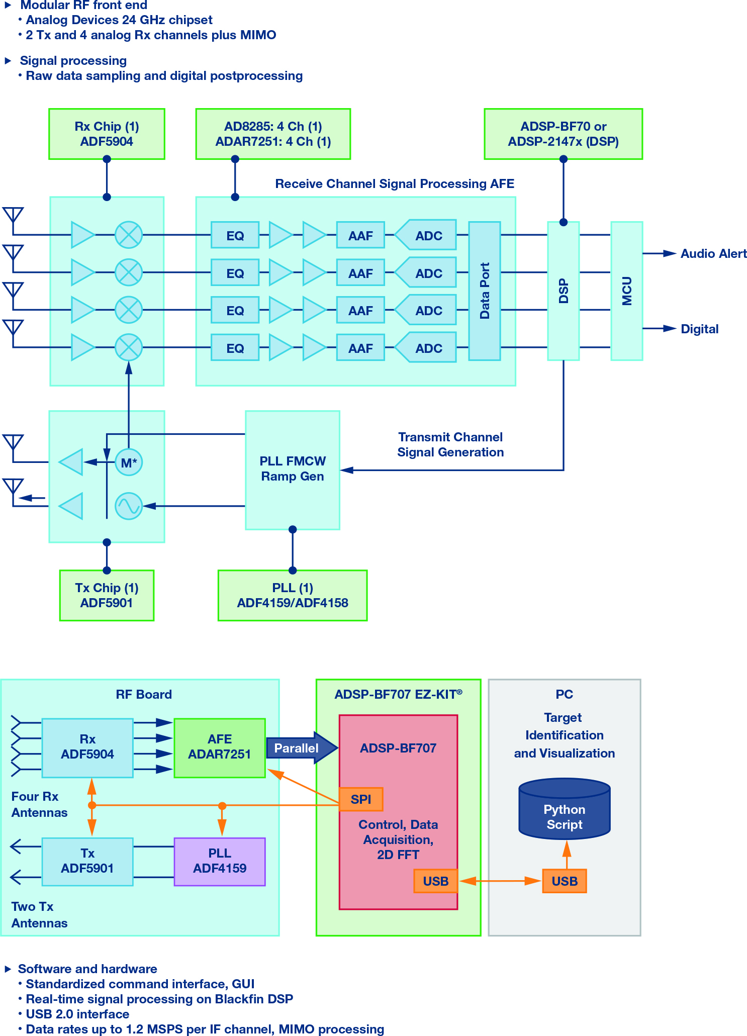 Figure 2. Demorad RF to baseband signal chain and simplified block diagram.