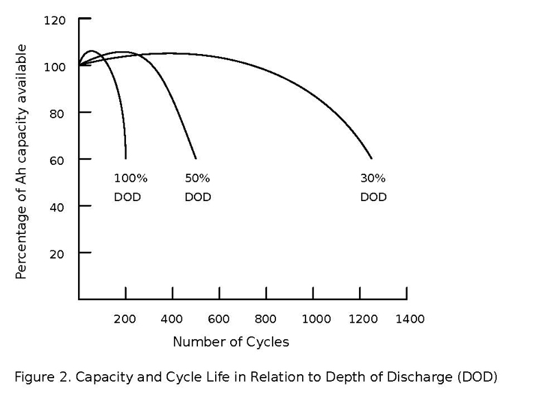Figure 2. Capacity and cycle life in relation to Depth of Discharge (DOD)
