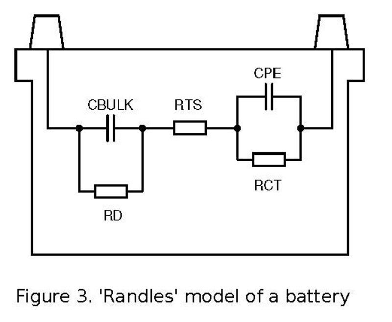 Figure 3. 'Randles' model of a battery