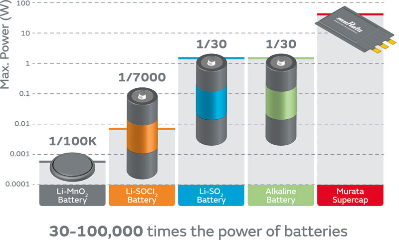 Supercapacitors Come Of Age