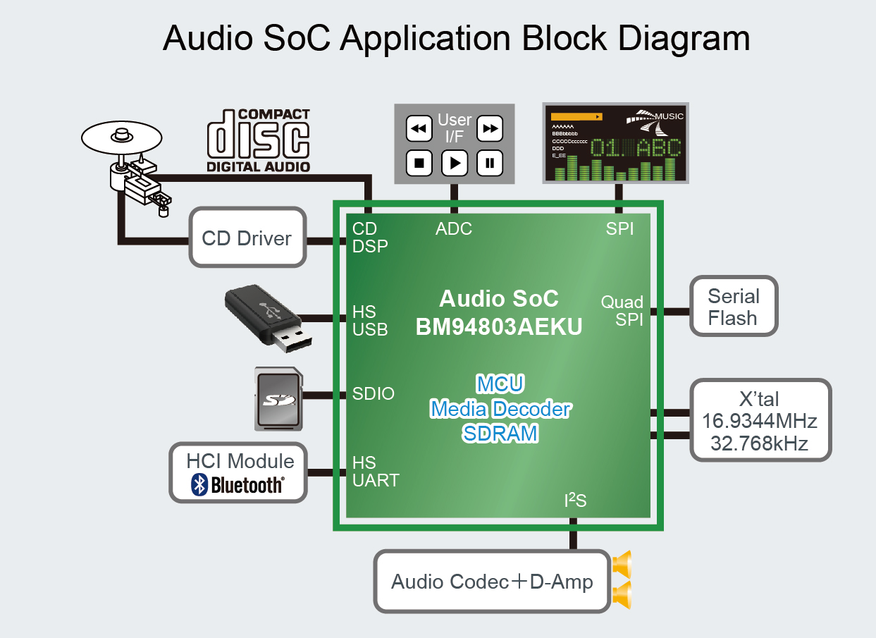 High-Resolution Audio SoC Supports a Variety of Sound Sources
