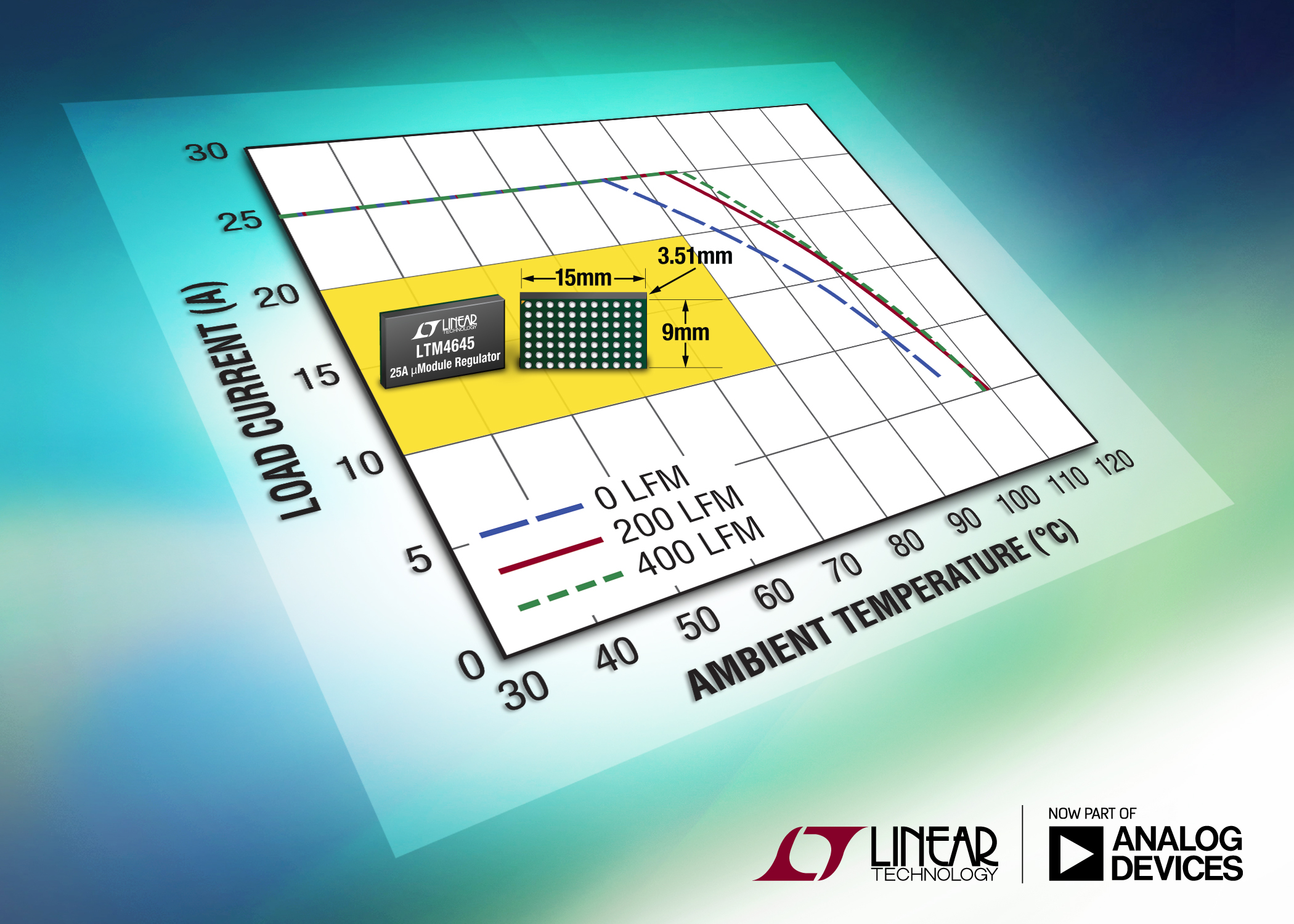 25A ÂμModule Regulator Supports N+1 Redundancy Ensuring Power Availability under Fault Conditions