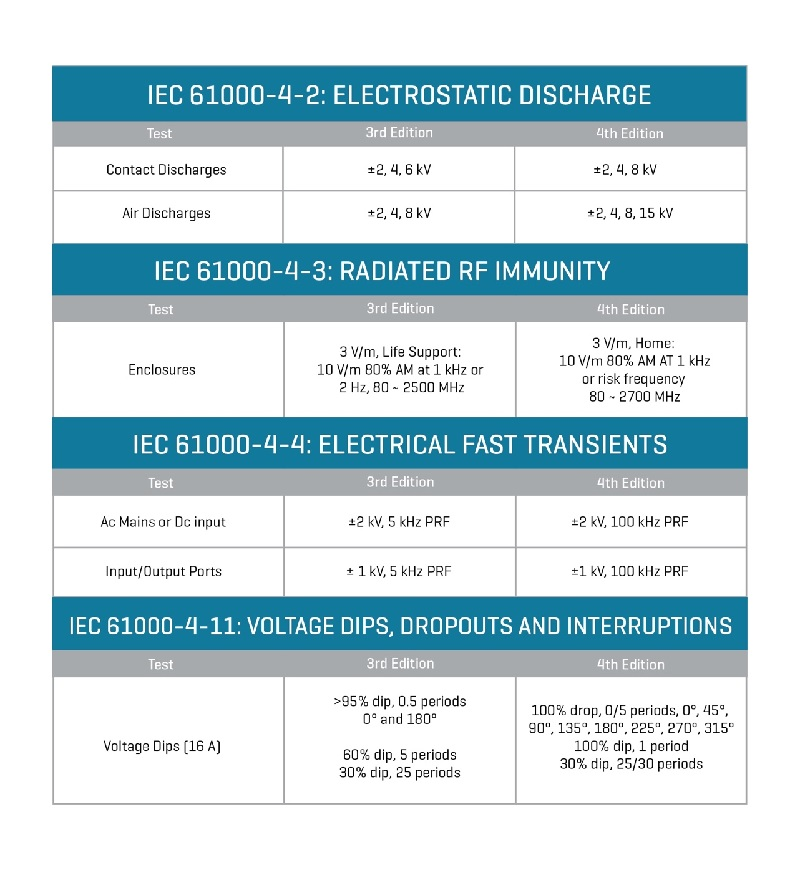 Be prepared for the 4th edition of the IEC 60601-1 medical standard