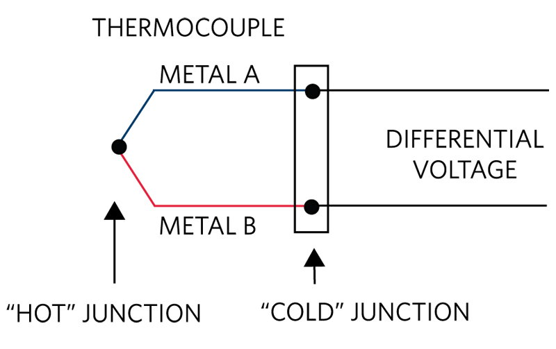 The ABCs of Thermocouples