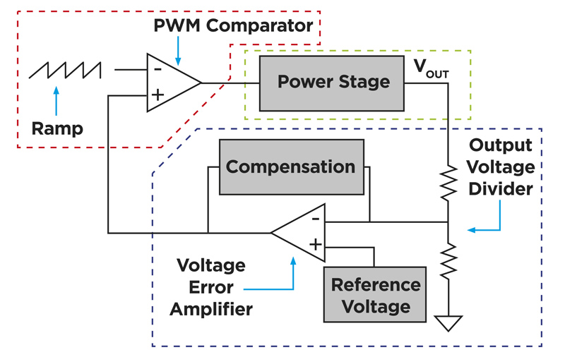 Improving Power Efficiency With a Multi-Disciplinary Approach
