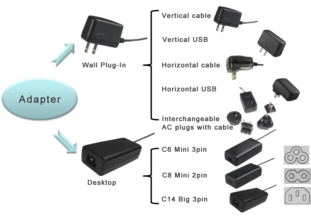 5-65W AC Adapters Designed for Universal Input From 85Vac to 265Vac