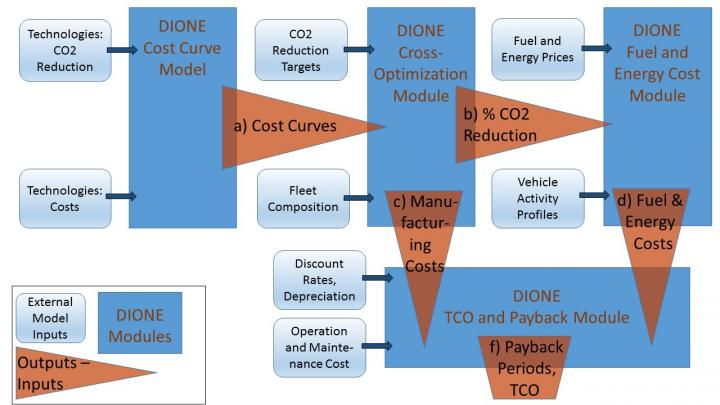 Evidence-Based Action for a Competitive, Green and Trusted European Car Industry