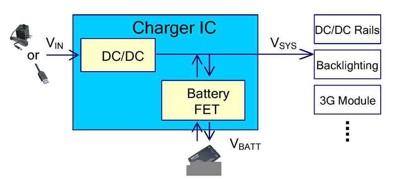 Power Path Management in Charger ICs