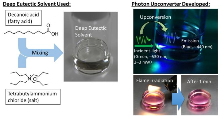 Sustainable Solvent Platform for Photon Upconversion Increases Solar Utilization Efficiency