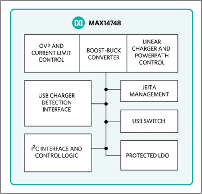 Streamline Portable Consumer Designs with Maxim's MAX14748 15W USB Type-C Charger