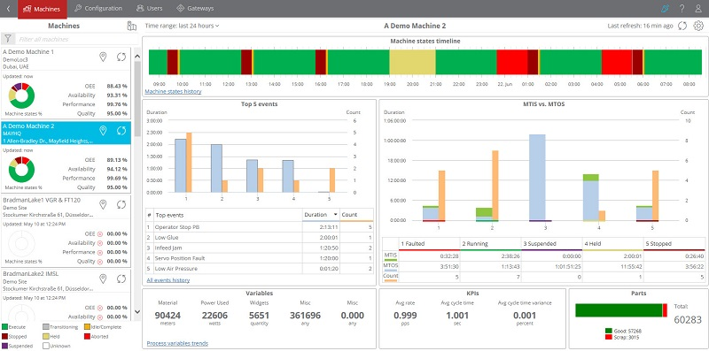 Machine Performance Analytics Bring OEM Expertise Into Producer's Digital Environment