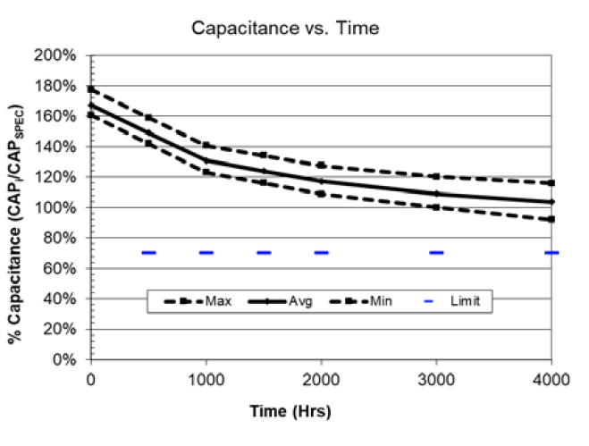AVX Self-Balancing Supercapacitor Reliability Testing Performance