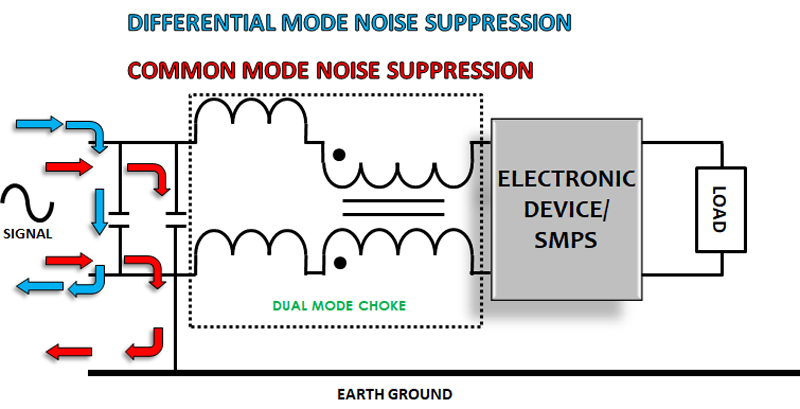 Addressing Differential and Common Mode Noise With Innovative Dual