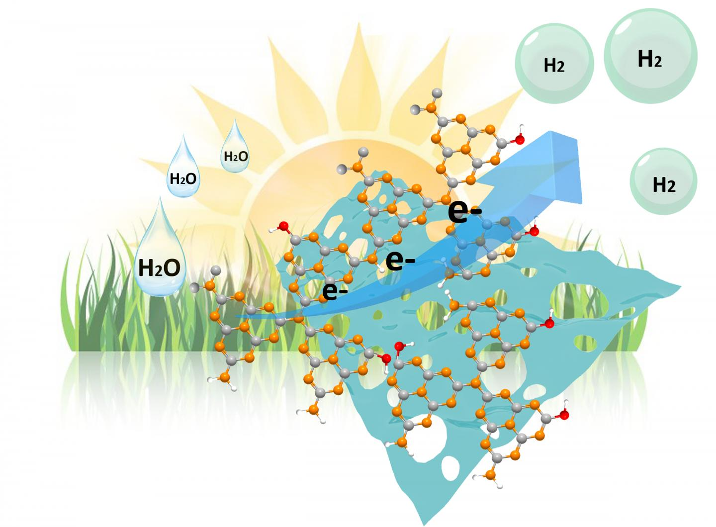 Solar-to-Hydrogen Conversion: Nanostructuring Increases Efficiency of Metal-Free Photocatalysts by Factor 11