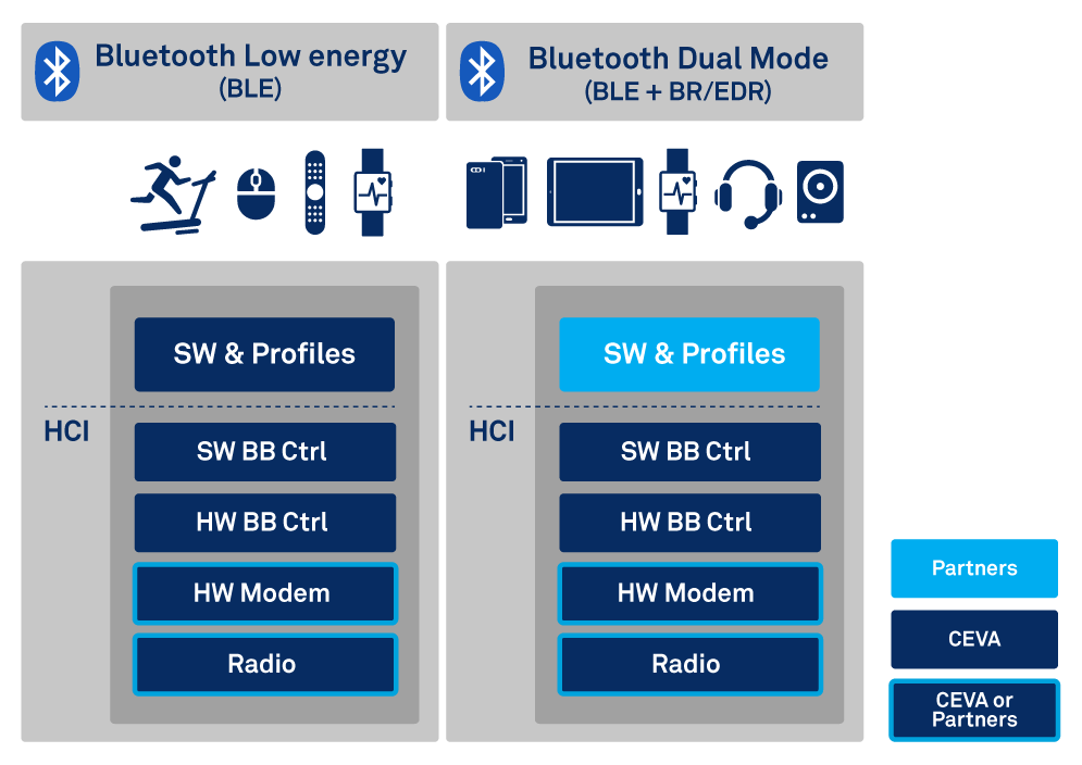 GCT Semiconductor Licenses CEVA Bluetooth Low Energy IP for its LTE IoT SoC