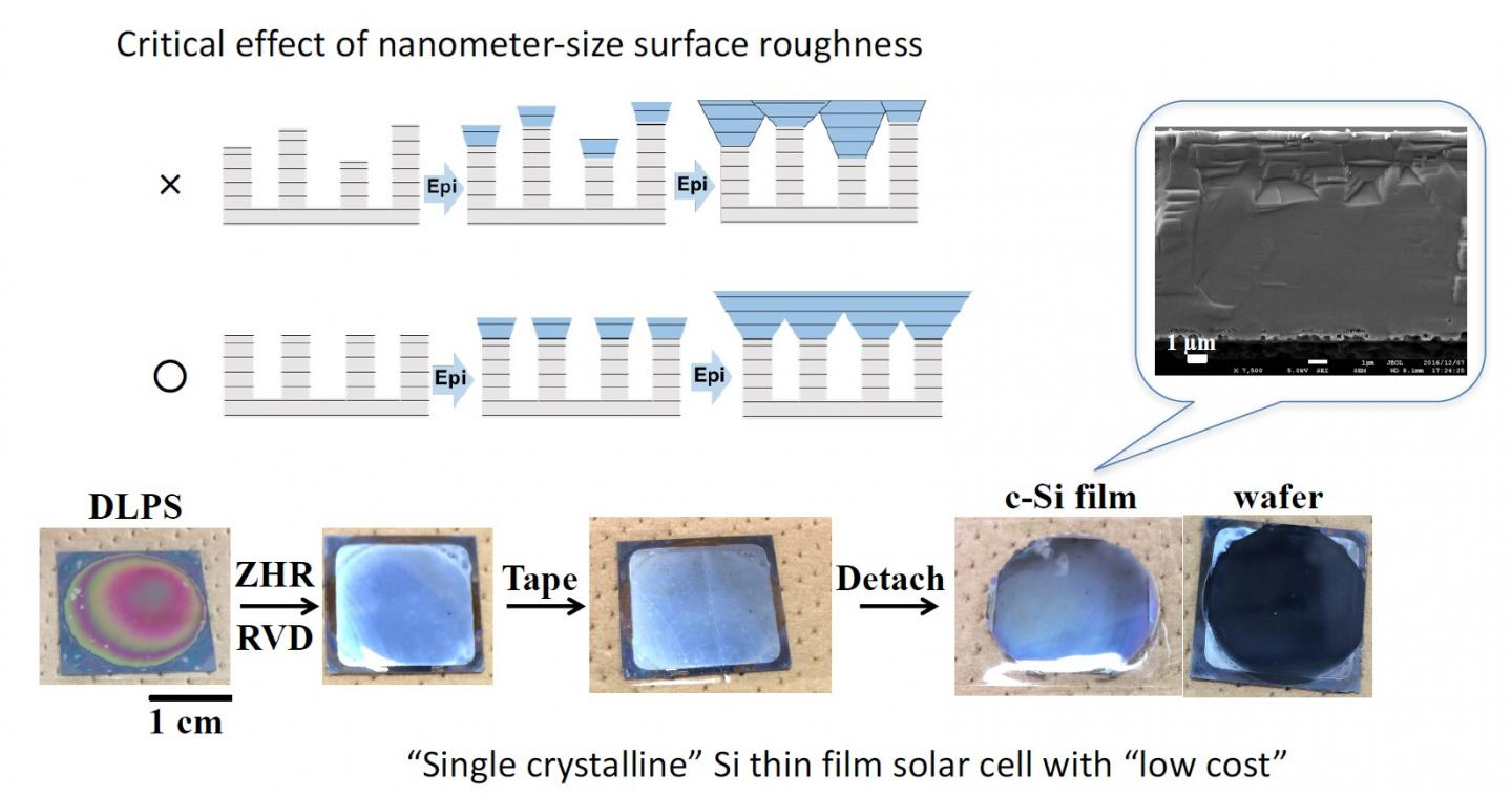 Monocrystalline Silicon Thin Film for Cost-Cutting Solar Cells With 10-Times Faster Growth Rate Fabricated