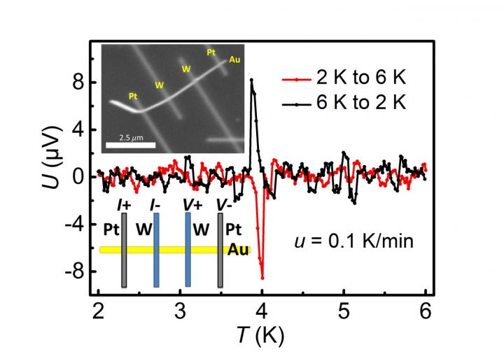 A Novel Voltage Peak in the Metal Nanowire-Superconductor Hybrid Structure