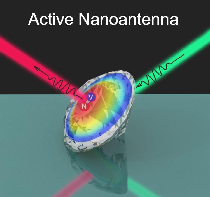 Nanodiamond Turns Into Controllable Light Source