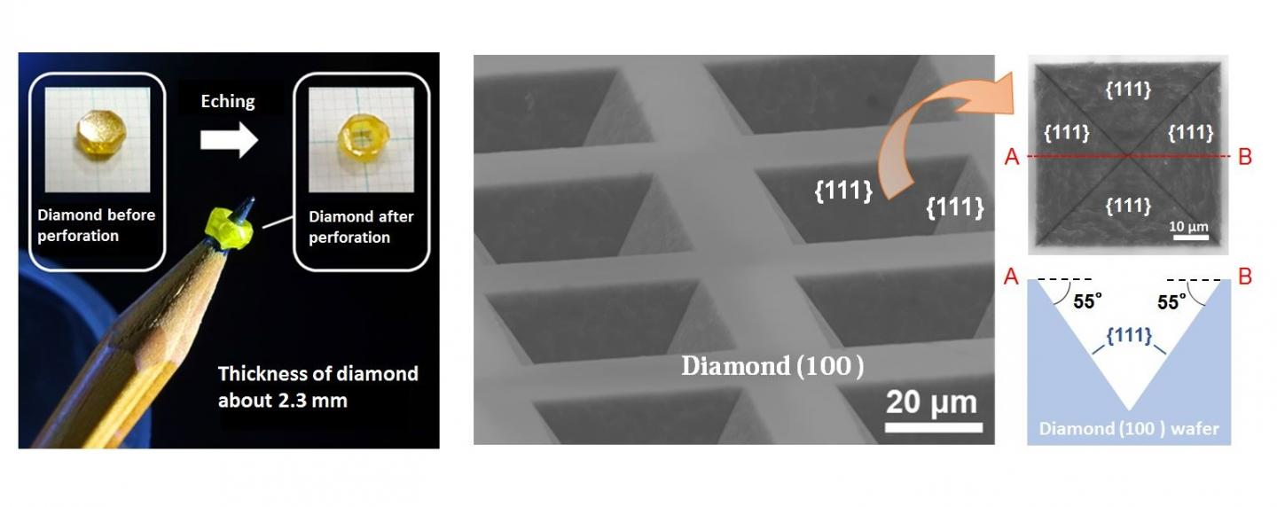 Non-Plasma High-Speed Anisotropic Diamond Etching With Nickel in 1000°C Water Vapor